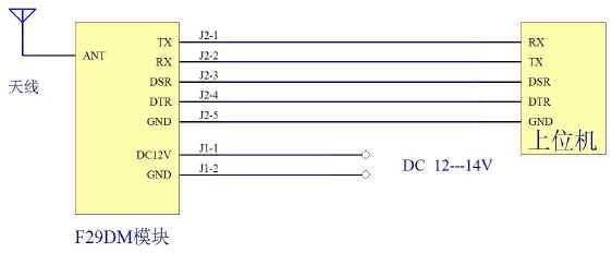 f29dm数传电台的常用连接方法