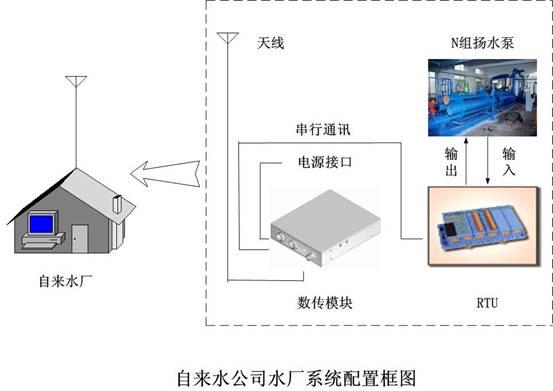 自来水公司水厂系统配置框图