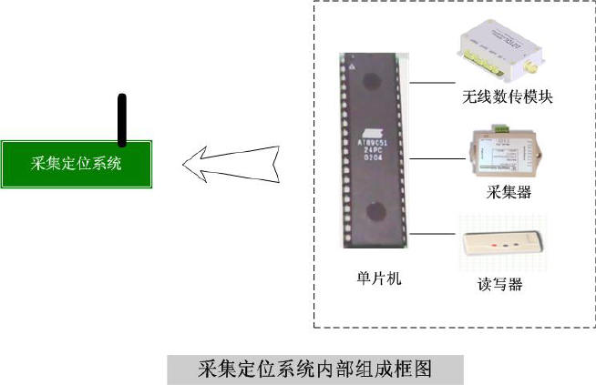 本系统利用了射频识别检测技术和无线传输技术来实现本系统的功能。 射频识别技术(即Radio frequency identification,以下简称RFID)技术是九十年代兴起的一项新型自动识别技术,它的突出优点是利用无线射频方式进行非接触识别,无需外露电触点,电子标签的芯片可按不同的应用要求来封装,可抵御各种恶劣环境,可同时识别多个电子标签和高速运动的电子标签以完成多目标识别。 典型的RFID系统由电子标签(Tag)、读写器(Read/write Device)以及数据交换和管理等系统组成。 读写器与