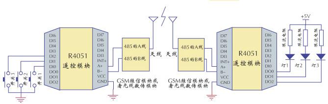 *串口具有ttl,rs232,rs485半双工电平接口
