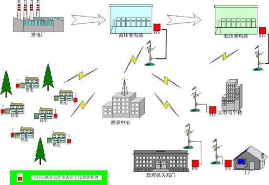 电力系统主接线方式